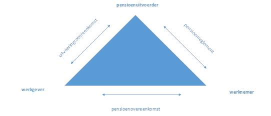 wettelijke arbeidsvoorwaarden en pensioen